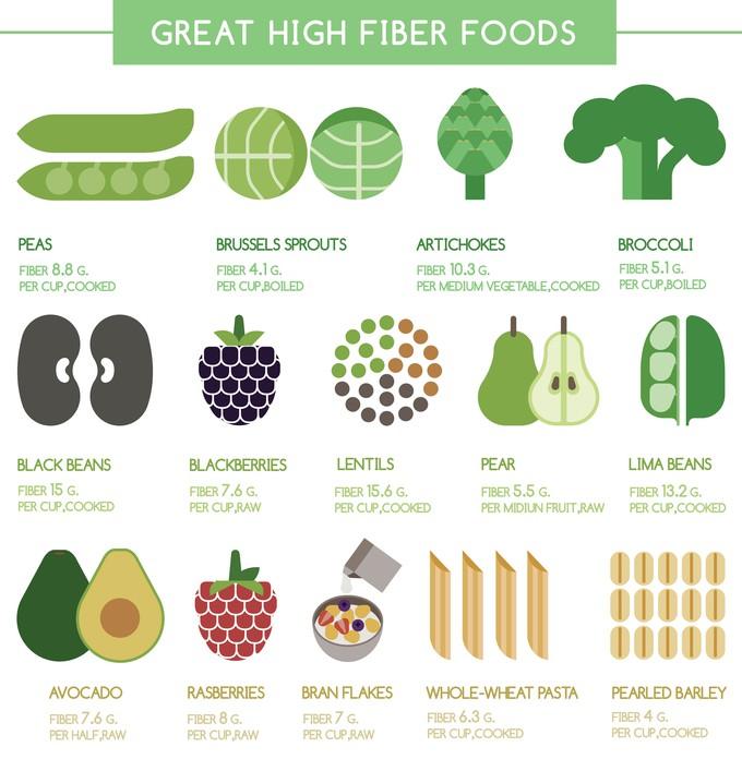 The Best High Fiber Foods