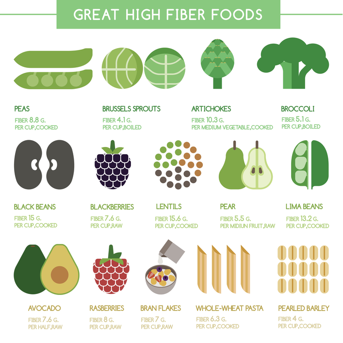 List Highest Fiber Foods
